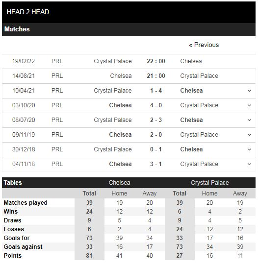 Lịch sử đối đầu Chelsea vs Crystal Palace