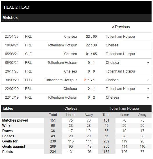 Lịch sử đối đầu Chelsea vs Tottenham Hotspur