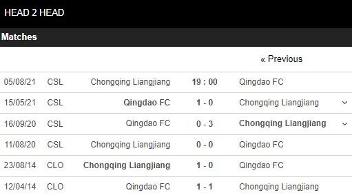 Lịch sử đối đầu Chongqing Liangjiang vs Qingdao FC