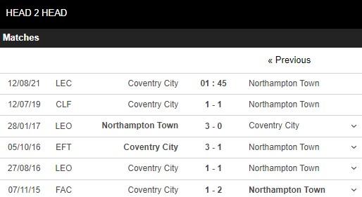 Lịch sử đối đầu Coventry vs Northampton