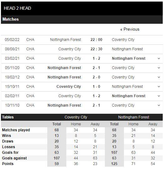 Lịch sử đối đầu Coventry vs Nottingham