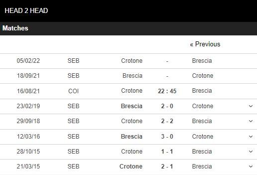Lịch sử đối đầu Crotone vs Brescia