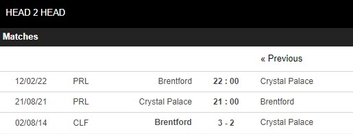 Lịch sử đối đầu Crystal Palace vs Brentford