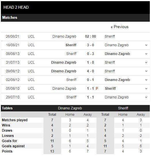 Lịch sử đối đầu Dinamo Zagreb vs Sheriff