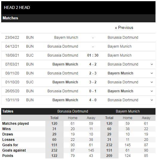 Lịch sử đối đầu Dortmund vs Bayern Munich