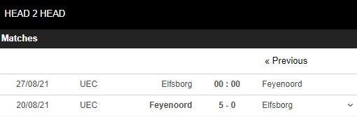 Lịch sử đối đầu Elfsborg vs Feyenoord