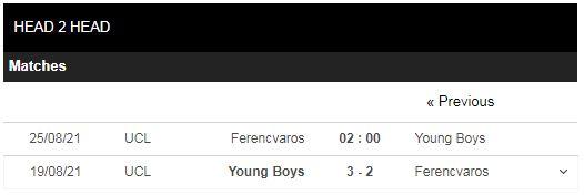 Lịch sử đối đầu Ferencvaros vs Young Boys