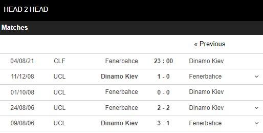 Lịch sử đối đầu Fernebahce vs Dynamo Kiev
