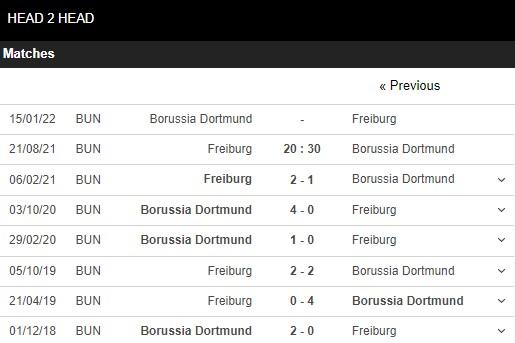 Lịch sử đối đầu Freiburg vs Dortmund
