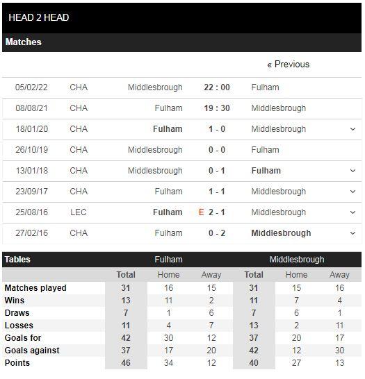 Lịch sử đối đầu Fulham vs Middlesbrough