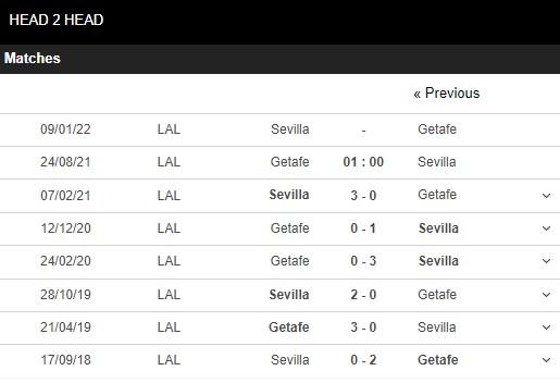 Lịch sử đối đầu Getafe vs Sevilla