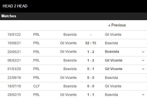 Lịch sử đối đầu Gil Vicente vs Boavista