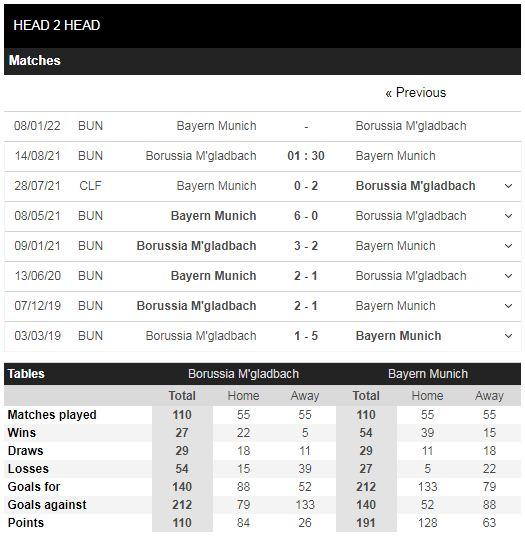 Lịch sử đối đầu Gladbach vs Bayern Munich