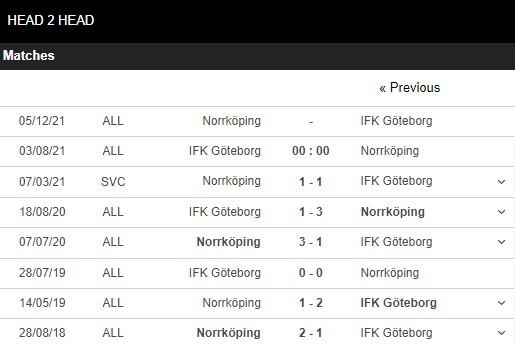 Lịch sử đối đầu Goteborg vs Norrkoping
