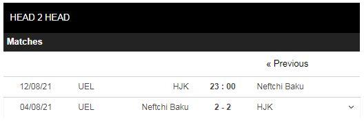 Lịch sử đối đầu HJK vs Neftchi Baku