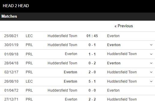Lịch sử đối đầu Huddersfield vs Everton