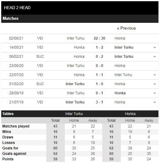 Lịch sử đối đầu Inter Turku vs Honka