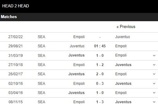 Lịch sử đối đầu Juventus vs Empoli
