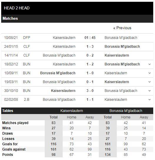Lịch sử đối đầu Kaiserslautern vs Gladbach