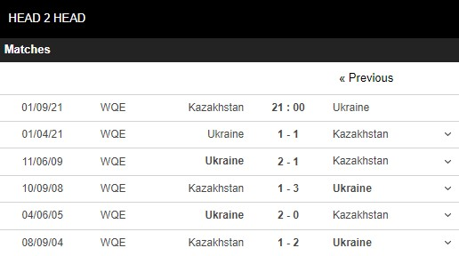 Lịch sử đối đầu Kazakhstan vs Ukraine