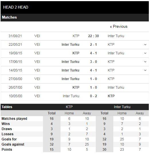 Lịch sử đối đầu KTP vs Inter Turku