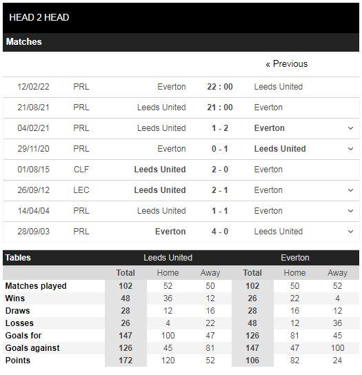 Lịch sử đối đầu Leeds vs Everton