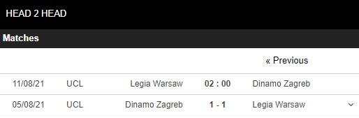 Lịch sử đối đầu Legia Warszawa vs Dinamo Zagreb