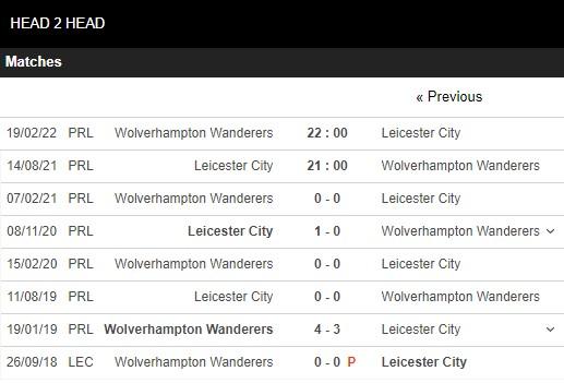 Lịch sử đối đầu Leicester vs Wolves