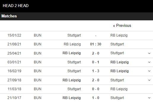 Lịch sử đối đầu Leipzig vs Stuttgart