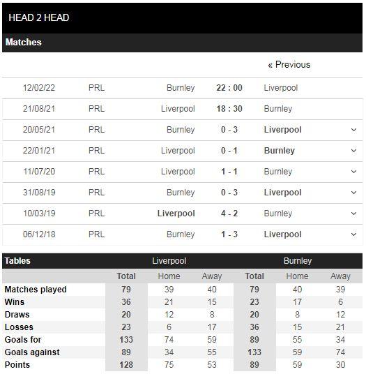 Lịch sử đối đầu Liverpool vs Burnley