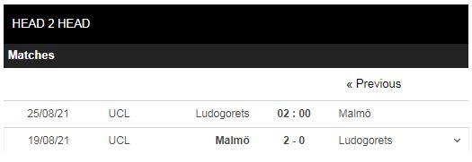 Lịch sử đối đầu Ludogorets vs Malmo
