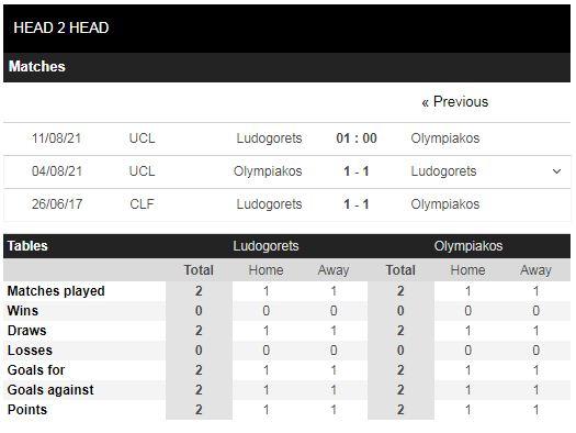 Lịch sử đối đầu Ludogorets vs Olympiakos
