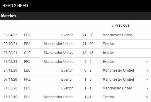 Lịch sử đối đầu Man United vs Everton