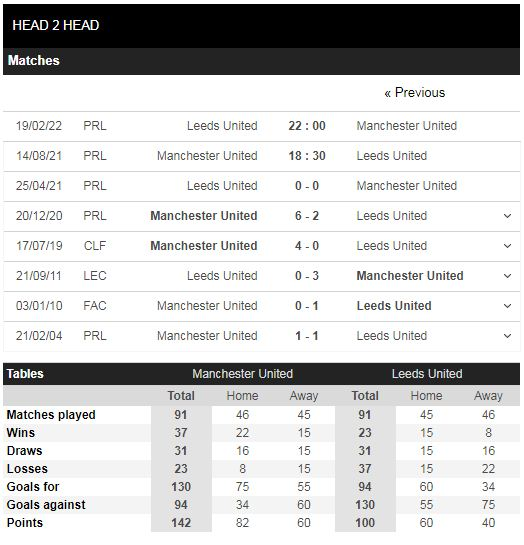 Lịch sử đối đầu Man United vs Leeds