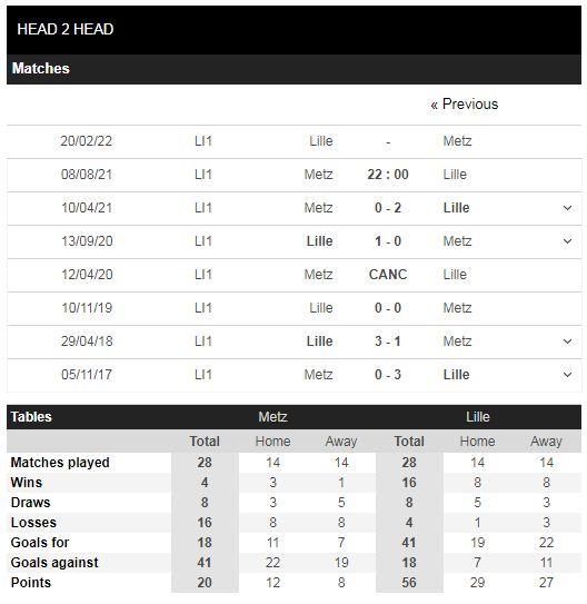 Lịch sử đối đầu Metz vs Lille