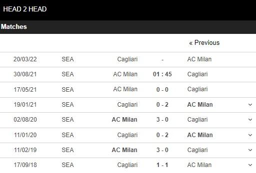 Lịch sử đối đầu Milan vs Cagliari
