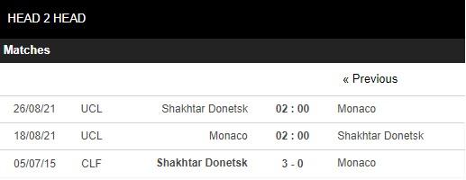 Lịch sử đối đầu Monaco vs Shakhtar Donetsk