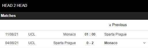 Lịch sử đối đầu Monaco vs Sparta Prague