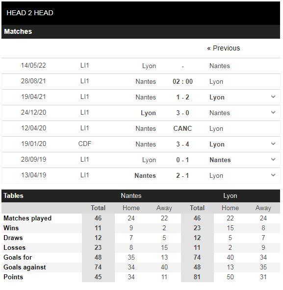 Lịch sử đối đầu Nantes vs Lyon