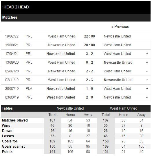 Lịch sử đối đầu Newcastle vs West Ham