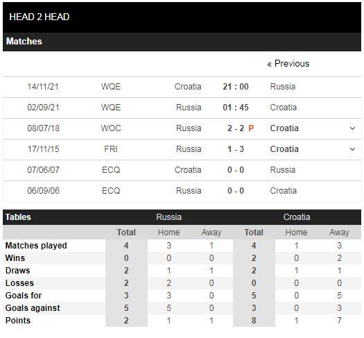 Lịch sử đối đầu Nga vs Croatia