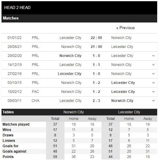 Lịch sử đối đầu Norwich vs Leicester