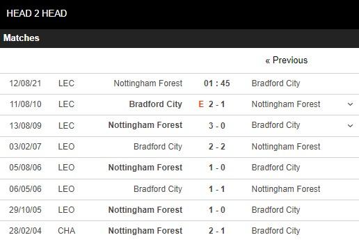Lịch sử đối đầu Nottingham vs Bradford