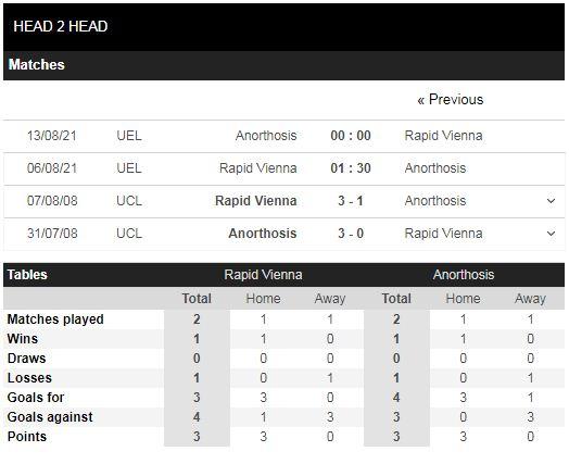 Lịch sử đối đầu Rapid Vienna vs Anorthosis