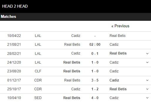 Lịch sử đối đầu Real Betis vs Cadiz