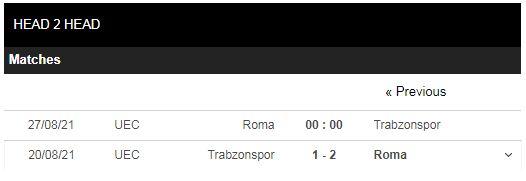 Lịch sử đối đầu Roma vs Trabzonspor