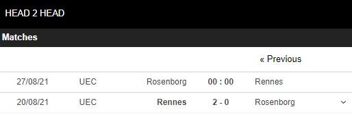 Lịch sử đối đầu Rosenborg vs Rennes
