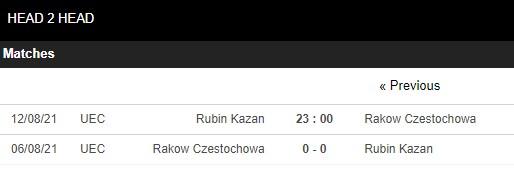 Lịch sử đối đầu Rubin Kazan vs Rakow