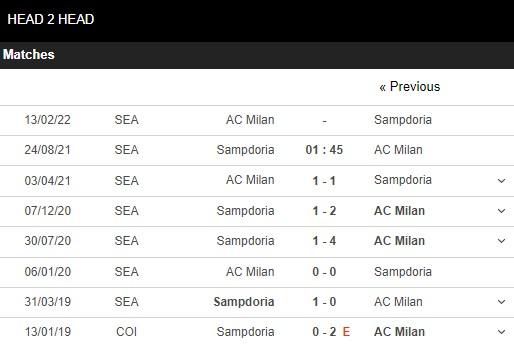 Lịch sử đối đầu Sampdoria vs AC Milan