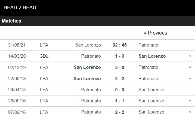 Lịch sử đối đầu San Lorenzo vs Patronato